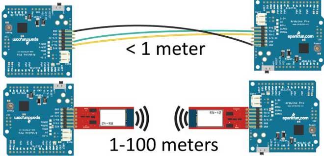 Беспроводная передача данных через радиоволны