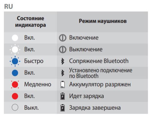 Таблица значений индикаторов